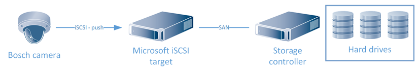 Bosch Tutorial BVMS Almacenamiento Video iSCSI 02