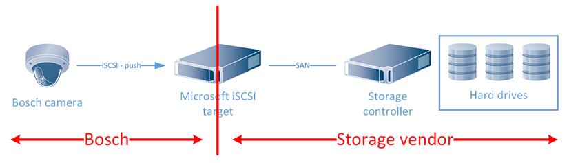 Bosch Tutorial BVMS Almacenamiento Video iSCSI 029