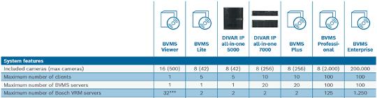 Bosch BVMS cámaras ONVIF VSG VRM 1