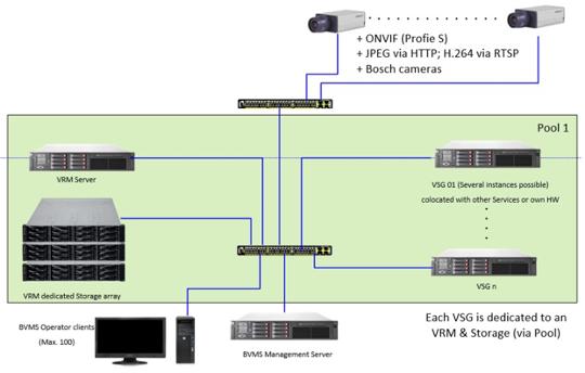Bosch BVMS cámaras ONVIF VSG VRM 7
