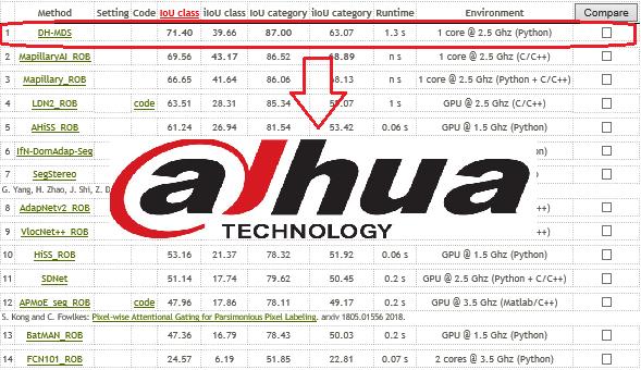 Dahu Conjunto de datos Kitti