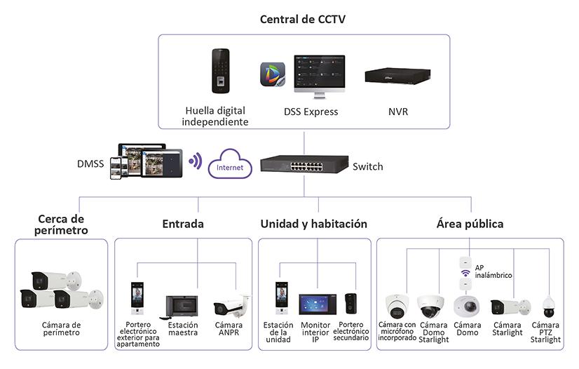 Dahua SMB Apartamentos Inteligentes Central CCTV