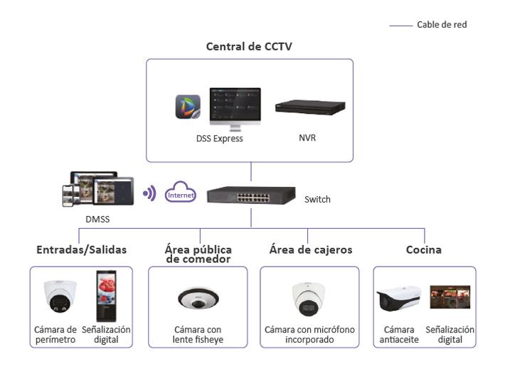 Dahua SMB con CCTV para Restaurantes 01