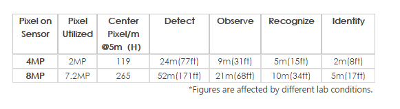 Figures Dahua