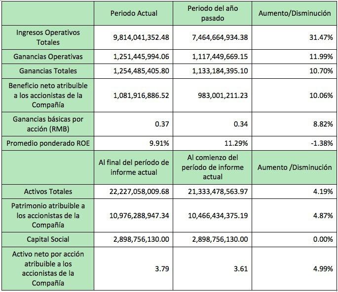 Tabla financiera Dahua semestre 1 2018