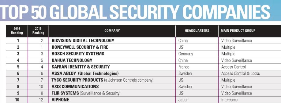 Top 50 Global security Companies