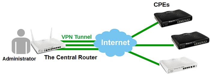 Configuracion VPN 1