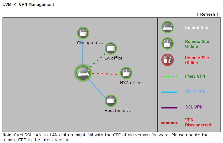 Configuracion VPN 10- CVM VPN Management