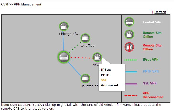Configuracion VPN 11 - CVM VPN Management