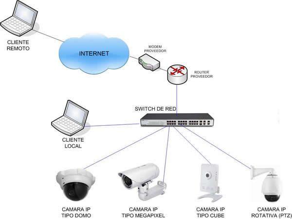 Esquema de Conexion CCTV IP Tutorial