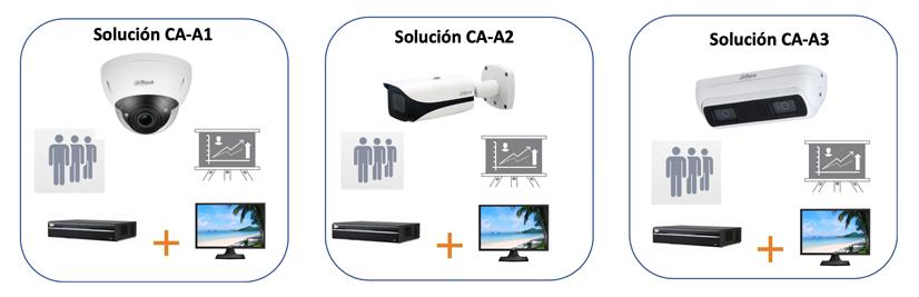 GVS Dahua Solucion Control de Aforo 02