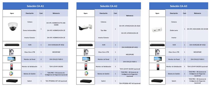 GVS Dahua Solucion Control de Aforo 03 pequena