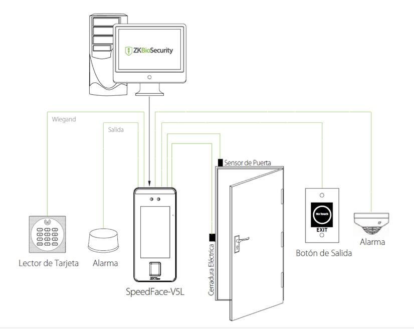 GVS ZKTeco configuracion SpeedFace