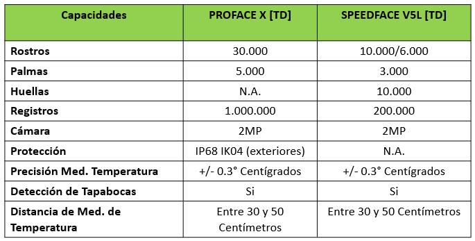 Tabla comparativa Proface X TD Vs SpeedFace V5L TD