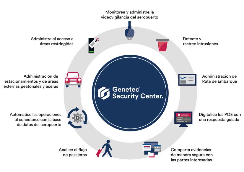 Genetec Security Center Diagrama