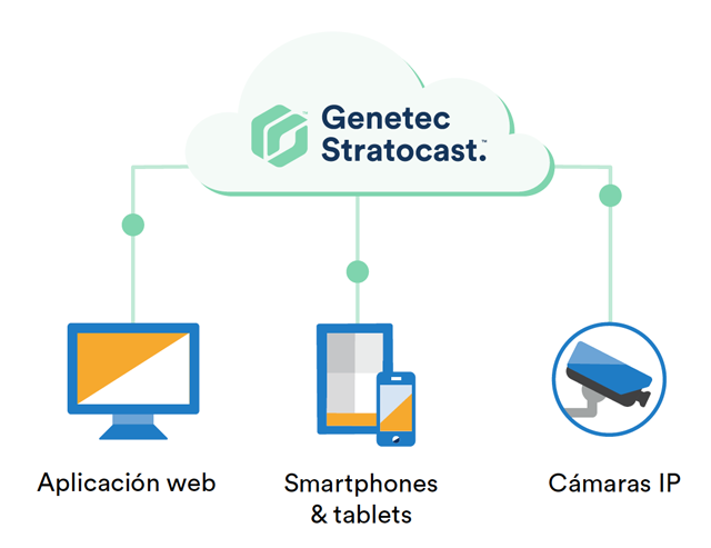 Genetec Stratocast Videovigilancia en la Nube 02