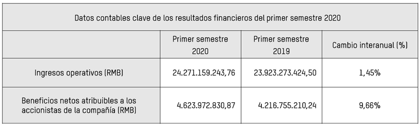 Hikvision Resultados Financieros 2020 tabla
