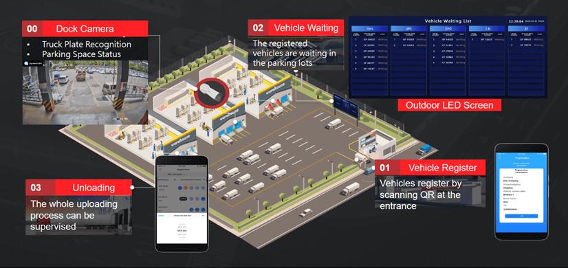 Hikvision Smart Logistics Park Solution 02