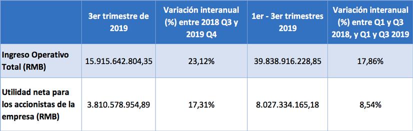 Hikvision tabla resultados financieros tercer trimestre 2019