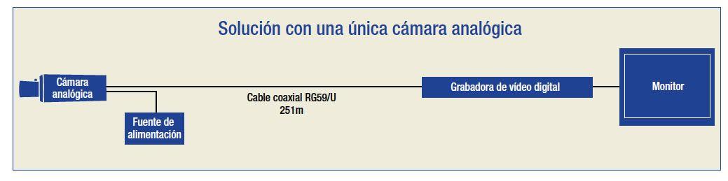 MIGRACION A IP 1