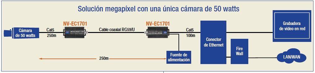 MIGRACION A IP 3