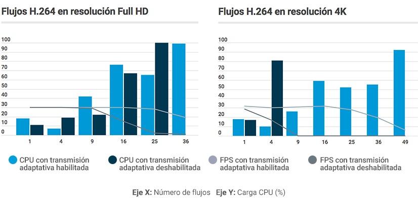 Milestone XProtect Transmision Adaptativa