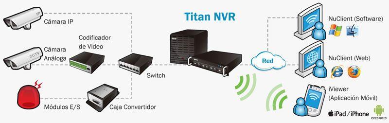 Diagrama-Titan-NVR