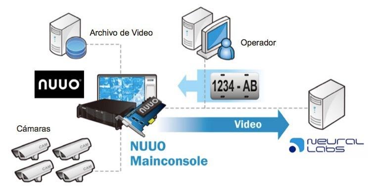 vf Arquitectura de la NUUO Solucion de Integracion con Neural Labs 1