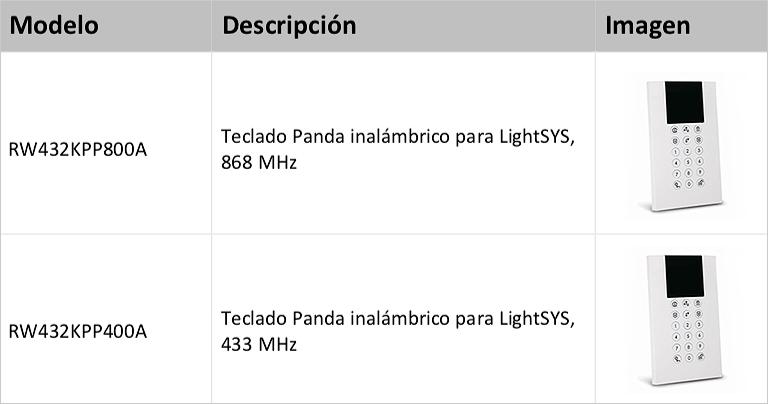 Modelos Teclado Panda Inalambrico para LightSYS Risco