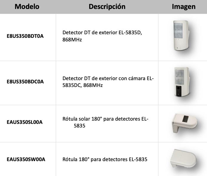 Tabla detectores exteriores EL
