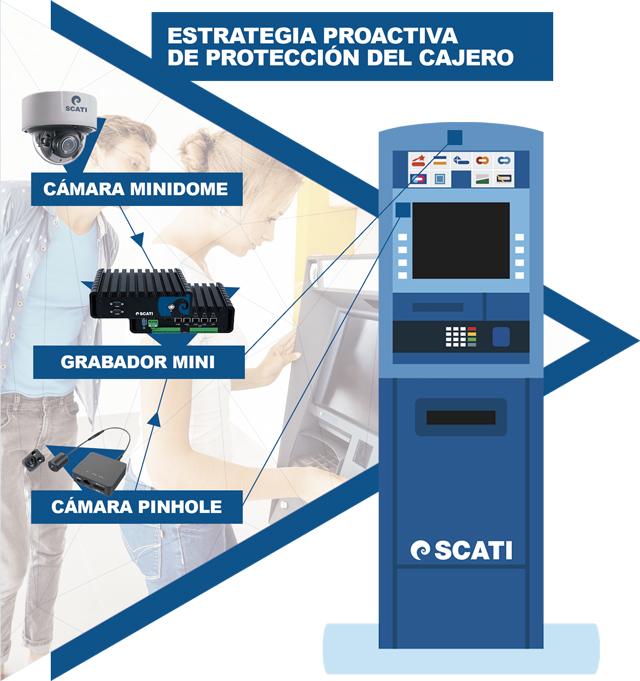 Scati Soluciones para ATMs 01