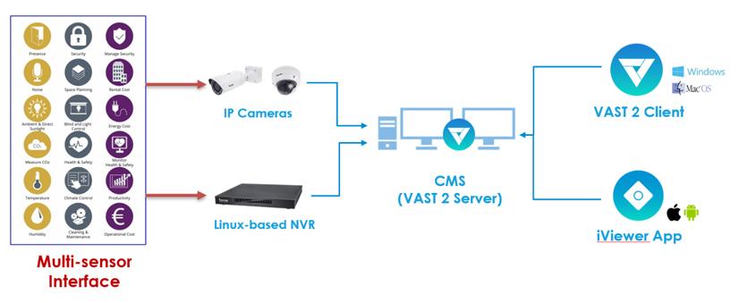 VIVOTEK Solución vertical industria 3a parte 01