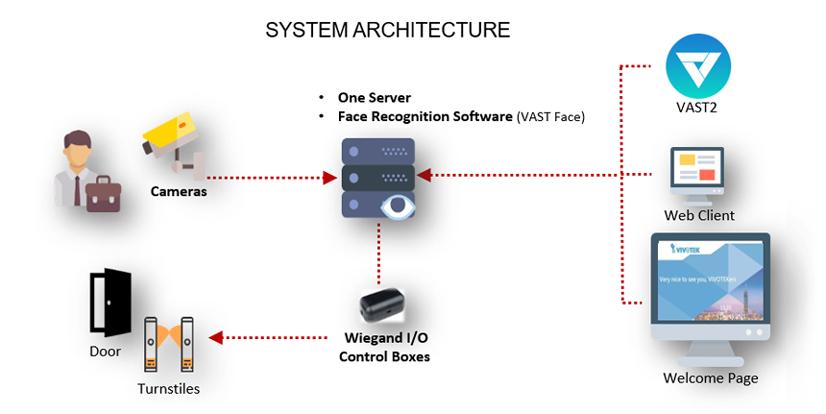 VIVOTEK Solución vertical industria 3a parte 09