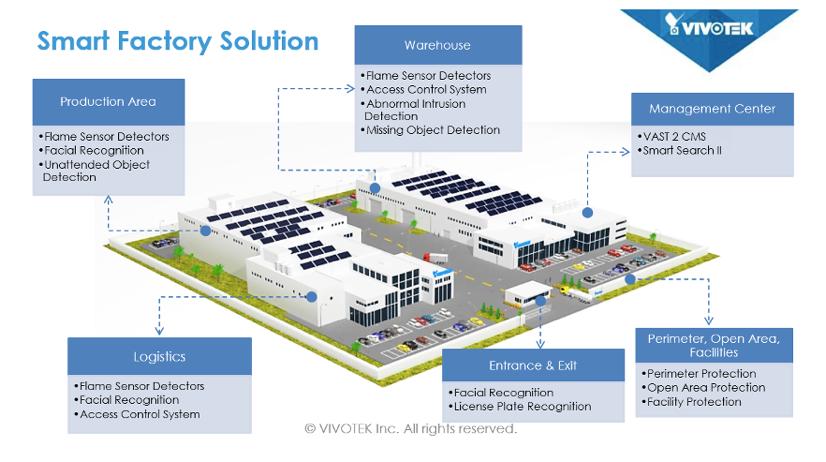 Solución de Vigilancia Industria Vivotek 1
