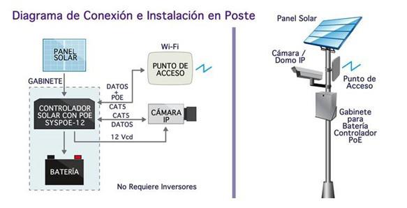 4 diagrama modelo cam ip panel solar app poste