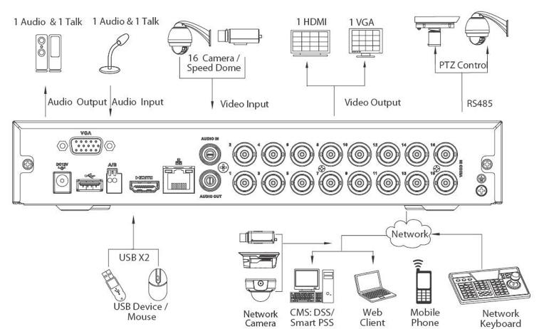 Elementos perifericos que se pueden conectar a un DVR