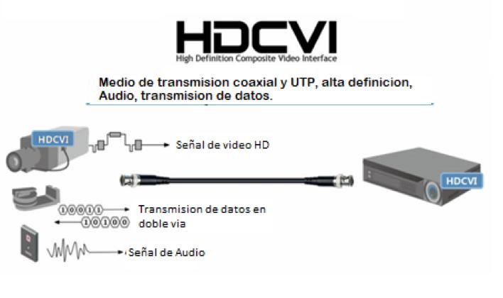 3 Caracteristicas HDCVI