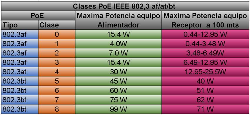 PoE seguridad tabla 3