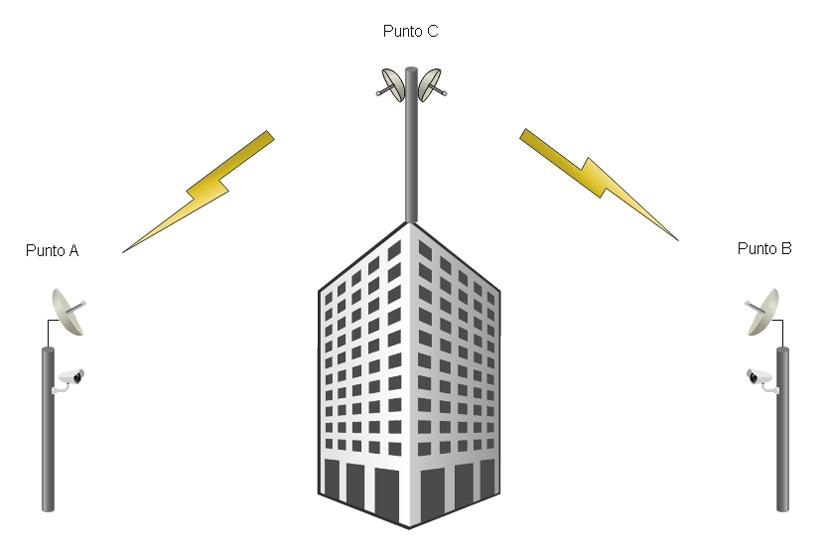 Radioenlaces para CCTV IP 05
