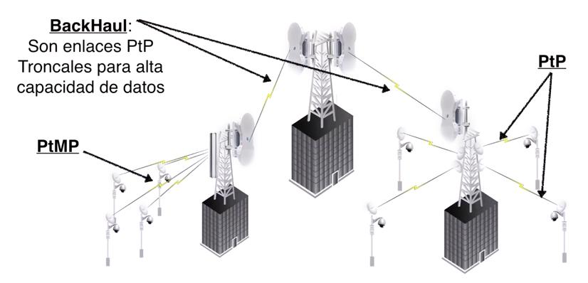 Radioenlaces para CCTV IP 08
