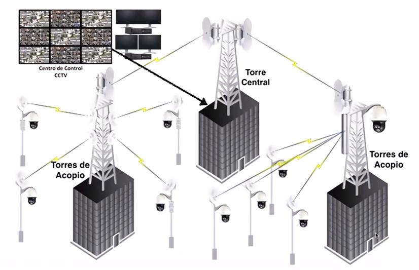 Radioenlaces para CCTV IP 09