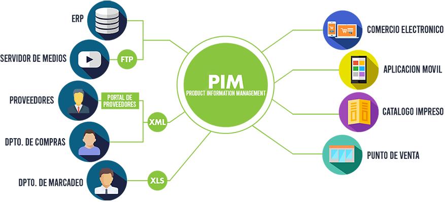 PIM Diagrama