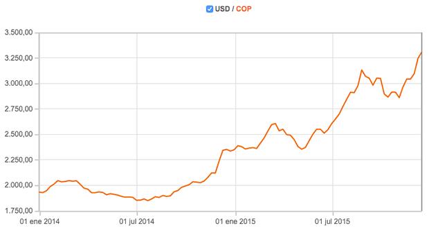 Dolar-frente-peso-colombiano