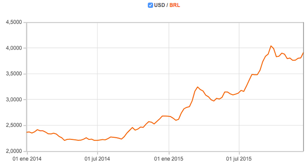 Dolar-frente-real-brasileno