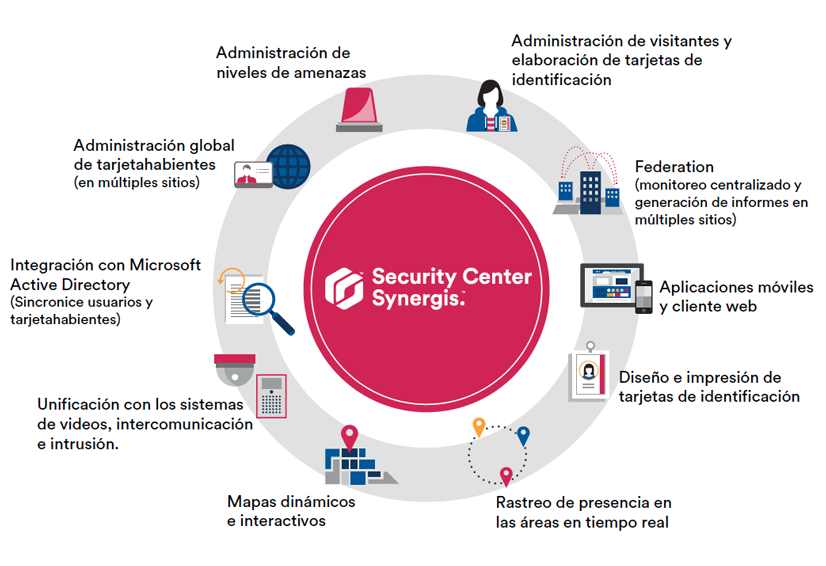 Genetec Security Center Synergis