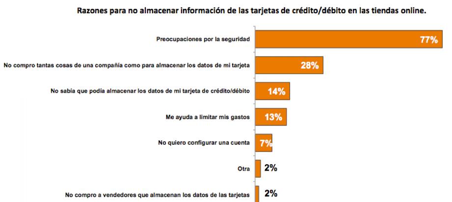 Estudio comercio Electronico en Mexico 2015