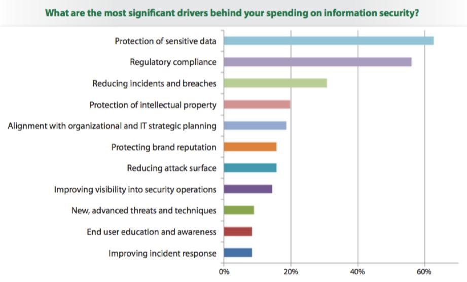 It Security Spending Trends Sans Institute 2