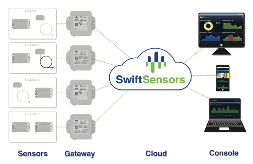 ISTC Sensores SWIFT 03