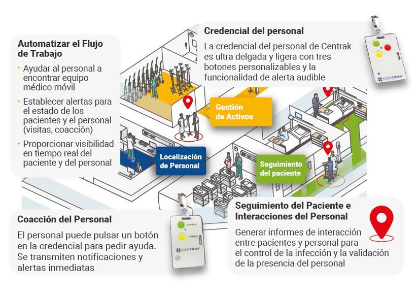 ISTC Soluciones para Hospitales Centrak Parktron Aten Imagen 01