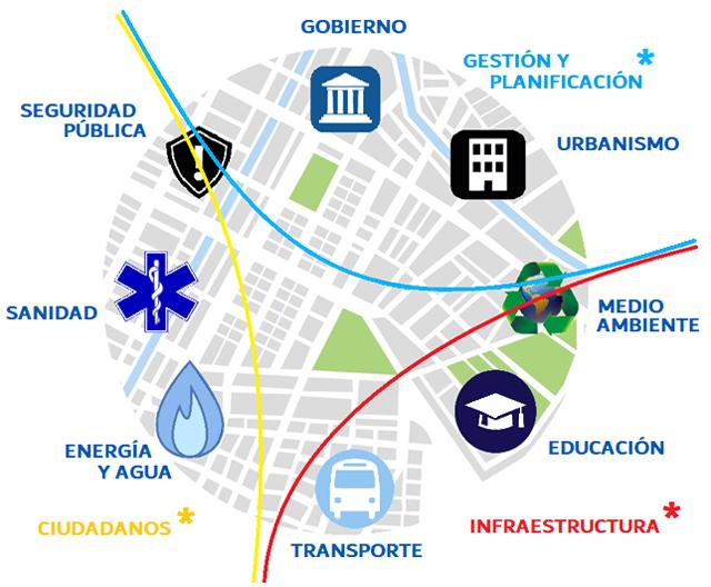 ISTC Tecnología PON en Ciudades Inteligentes 03